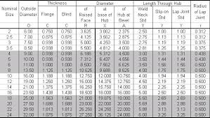 Blind Chart Ansi B16 5 Class 150 Slip On Weld Neck And Blind Flanges