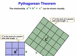 understand and apply the pythagorean theorem 8th grade math
