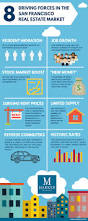 san francisco bay area real estate market news