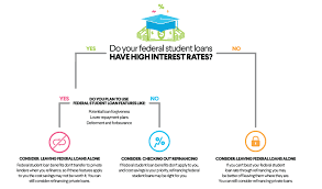 student loan consolidation should i consolidate my student loans
