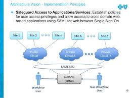 interconnect2015 bcbsnc healthcare provider network management integr u2026