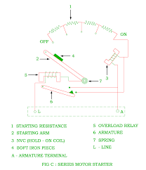 function of starter in the dc motor electrical revolution