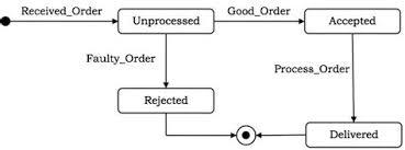 tutorialspoint uml class diagram collection of tutorialspoint uml pdf use case diagram case study