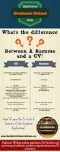 What Is The Difference Between Resume And Cv What Is The Difference Between A Cv And A Resume Academical