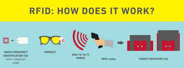 oded kariti blog all you need to know about rfid technology