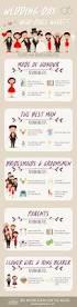 K He Planen Die Besten 25 Hochzeitstag Zeitspanne Ideen Auf Pinterest