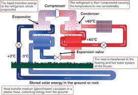 elite heating ground source heatpumps gloucestershire