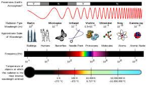 electromagnetic spectrum wikipedia