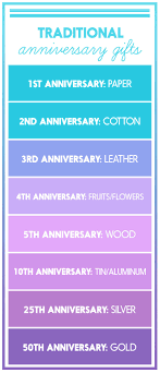 traditional 10th anniversary gift 25 heartwarming anniversary gift ideas