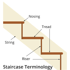 How To Put Rug On Stairs by How To Make Templates For Stair Winders U2013 Stonegate Carpets