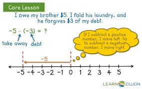 subtract integers using number lines learnzillion