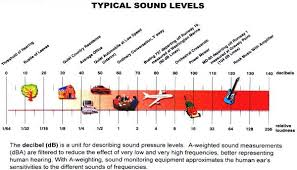 Dishwasher Decibel Level Comparison Image Gallery Loudness Chart