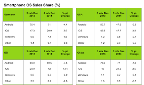 iphone vs android sales u s iphone sales overtake android sales by slim margin in q4 2014
