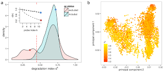 microarrays free full text variation of rna quality and