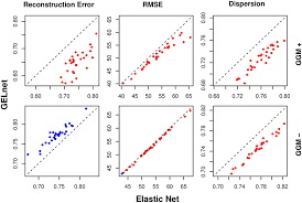 elastic nets performance of elastic nets and gelnets on synthetic data