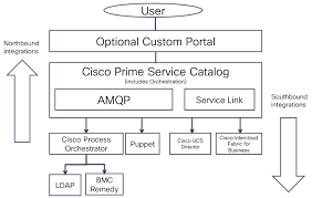 cisco prime service catalog 12 0 integration guide getting
