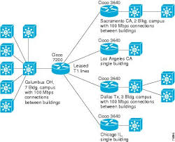 ip design cisco unified videoconferencing solution reference network design