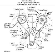 hyundai tucson timing belt hyundai sonata questions 2005 hyundai sonata 2 7l timing belt