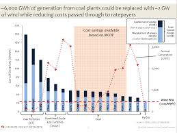 nissan leaf xcel energy 2 gw of colorado wind can replace 6000 gwh of coal cleantechnica