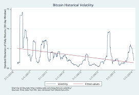 bitcoin yearly chart bitcoin volatility is down over the last three years here s the