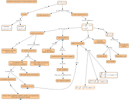 What Is A Concept Map Ihmc Cmaptools Concept Map Expressions Involving Square Roots