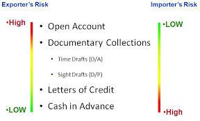 Letter Of Credit Validity letter of credit basic proprofs quiz