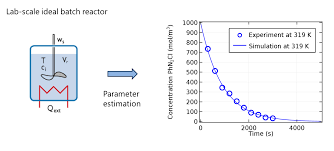 elements of chemical reaction engineering comsol models