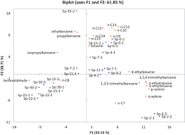 microbial degradation of gasoline in soil effect of season of