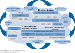 chapter 7 managing medication use process supporting technologies