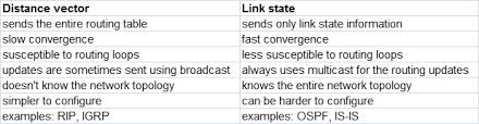 what is routing table what is the main difference between distance vector and link