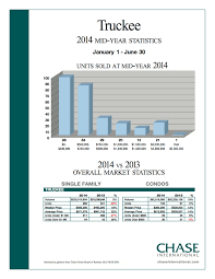 Cal Grant Income Ceiling 2014 by Home Ownership Trinkie Watson Lake Tahoe Luxury Estates Chase