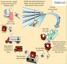 supply chain chart supply chain management amazon s supply