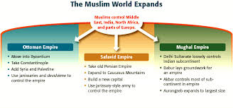 Ottoman Empire Government System Empire Essay Gunpowder History History In In Islamic World World