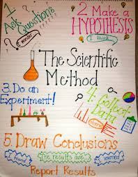 fgreat chart to use to tackle the scientific method with primary