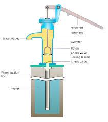 low volume water pump hand pump wikipedia