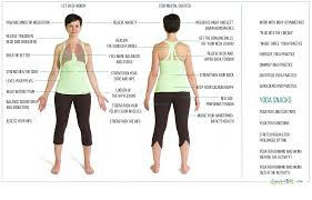 Blank Body Map Template by Body Map My Blog