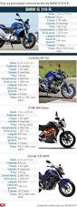 best 25 site moto ideas on pinterest mad max moto protection