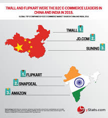 U S B2c E Commerce Volume 2015 Statistic Infographic Top Players In Global B2c Ecommerce Market 2016