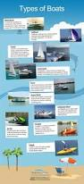 types of boats infographic post