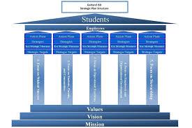 strategic plan garland independent districtstrategic plan