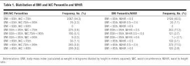 role of waist measures in characterizing the lipid and blood