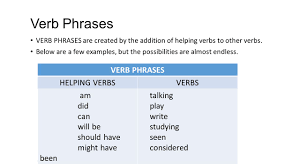Verb Phrases Worksheets Verbs What Do You Know Verbs The Verb Is Perhaps The Most