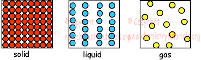 Solid Liquid Gas Periodic Table Gases With Examples Online Chemistry Tutorials