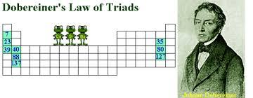 Development Of The Periodic Table Development Of The Periodic Table Timeline Timetoast Timelines