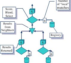stores with registries illustration of a federated search barrels indicate information