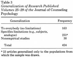 Counseling Psychology Research Articles Subjects Designs And Generalizations In Volumes 25 29 Of The