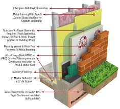 types of insulation for walls