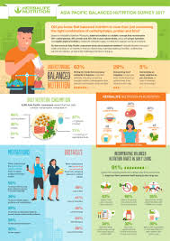 National Geographic Infographic Reveals What The Consumes Herbalife Nutrition Study Reveals Alarming Lack Of Nutrition