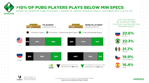 pubg requirements the convergence of immersive and competitive gaming pushes