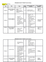 assessment chart template 1 psychological evaluation attention